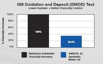 GM Oxidation and Deposit Test