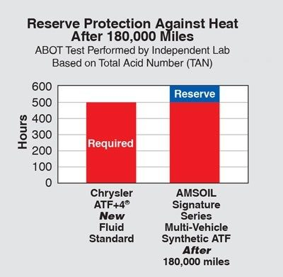 Reserve Protection Against Heat ABOT Test