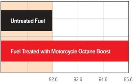 Research Octane Number Increase