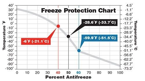 Amsoil Antifreeze Freeze Protection Chart G1156 ANT