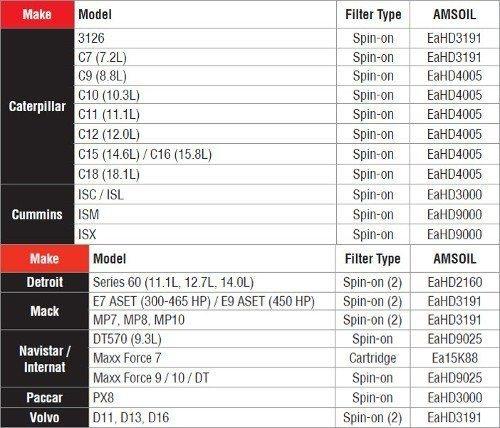 Amsoil Ea Heady Duty Oil Filter Guide