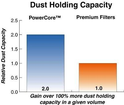 Power Core Air Filter Dust Holding Capacity